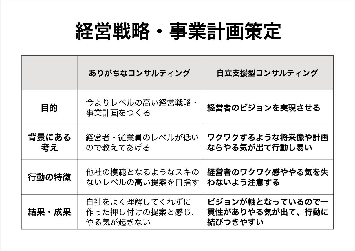 経営戦略・事業計画策定
